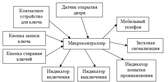 Курсовая разработка охранной
