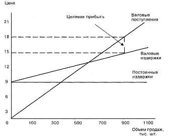 График безубыточности курсовая